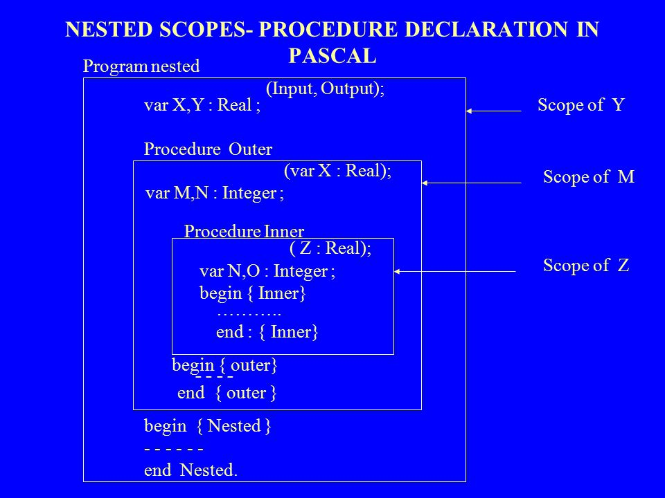 NESTED SCOPES- PROCEDURE DECLARATION IN PASCAL