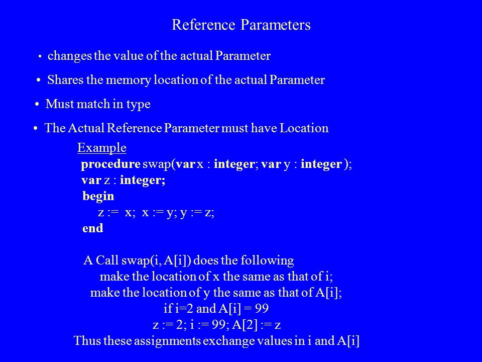 Reference Parameters changes the value of the actual Parameter. Shares the memory location of the actual Parameter.