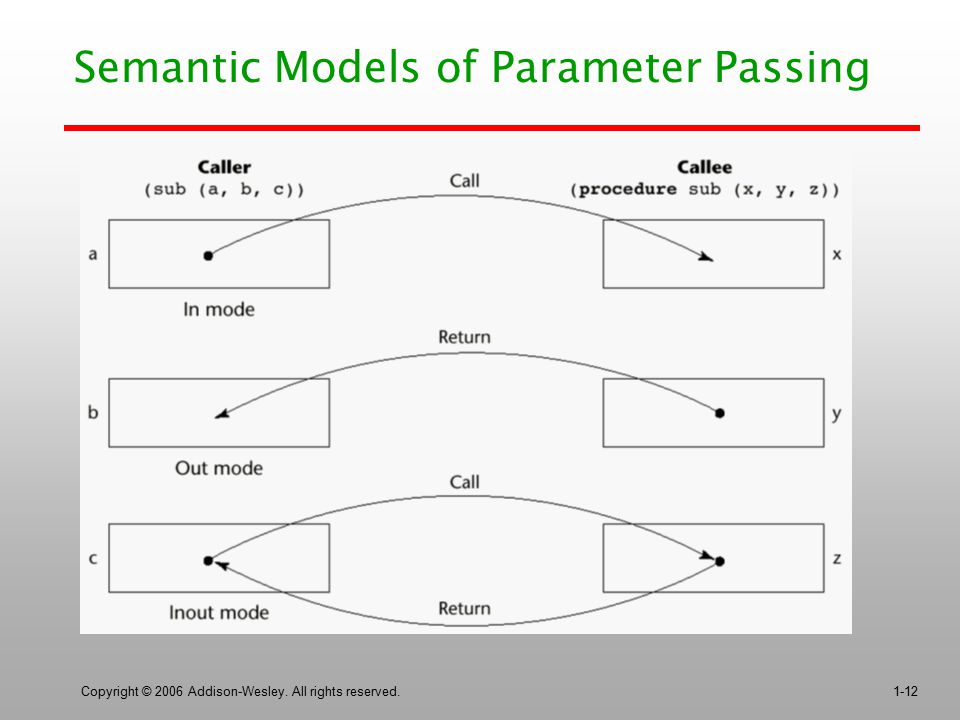 Semantic Models of Parameter Passing