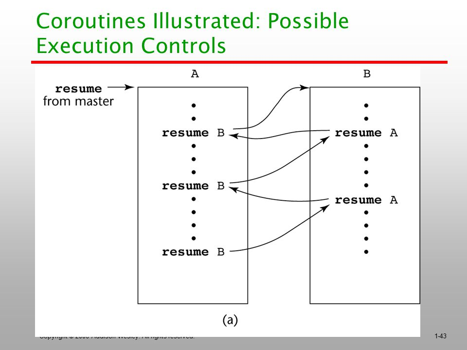 Coroutines Illustrated: Possible Execution Controls