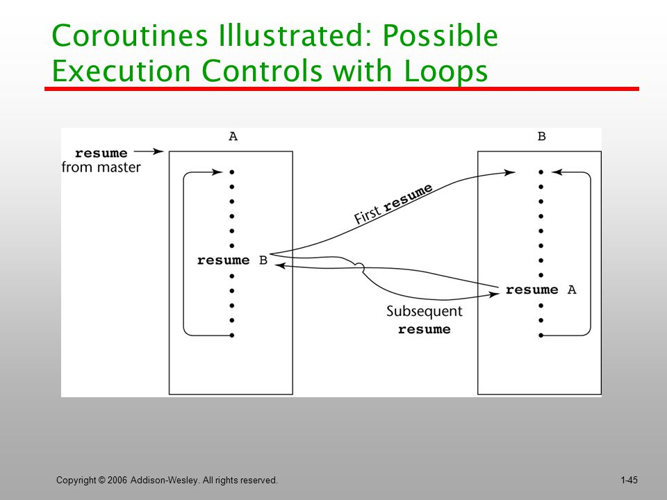 Coroutines Illustrated: Possible Execution Controls with Loops
