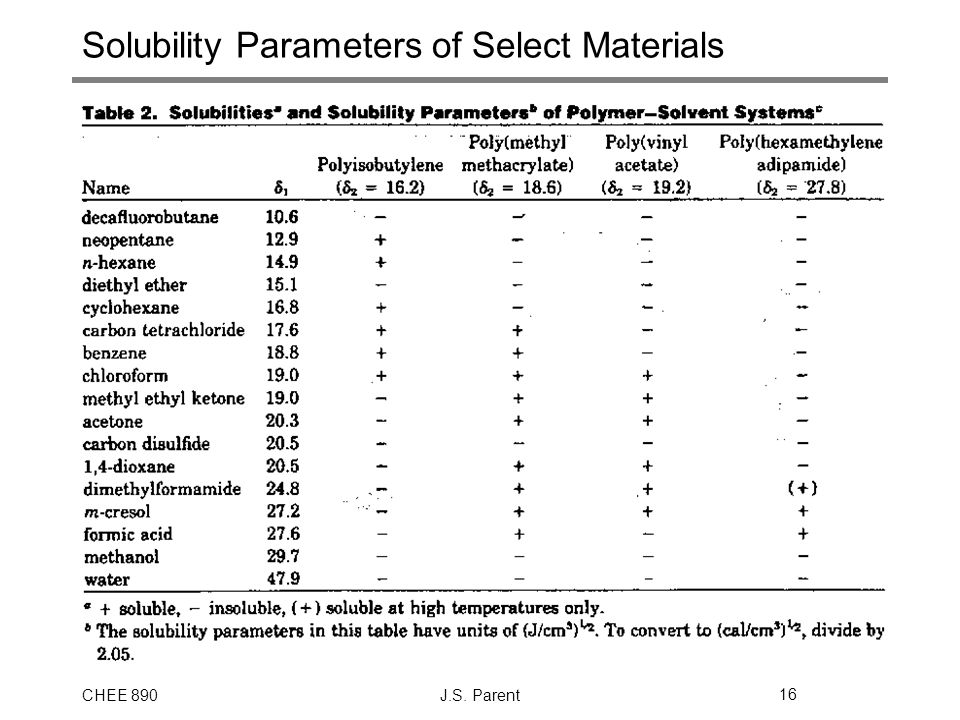 Solubility Parameters of Select Materials