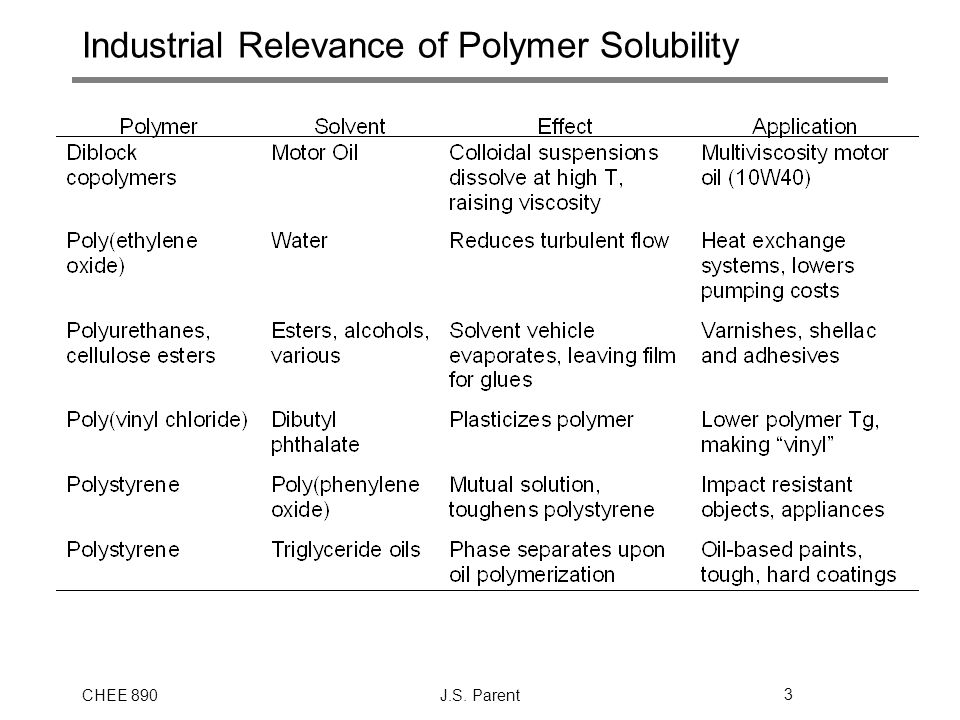 Industrial Relevance of Polymer Solubility