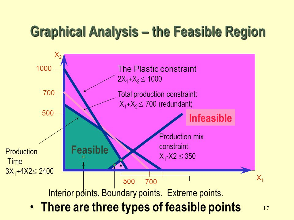 Graphical Analysis – the Feasible Region