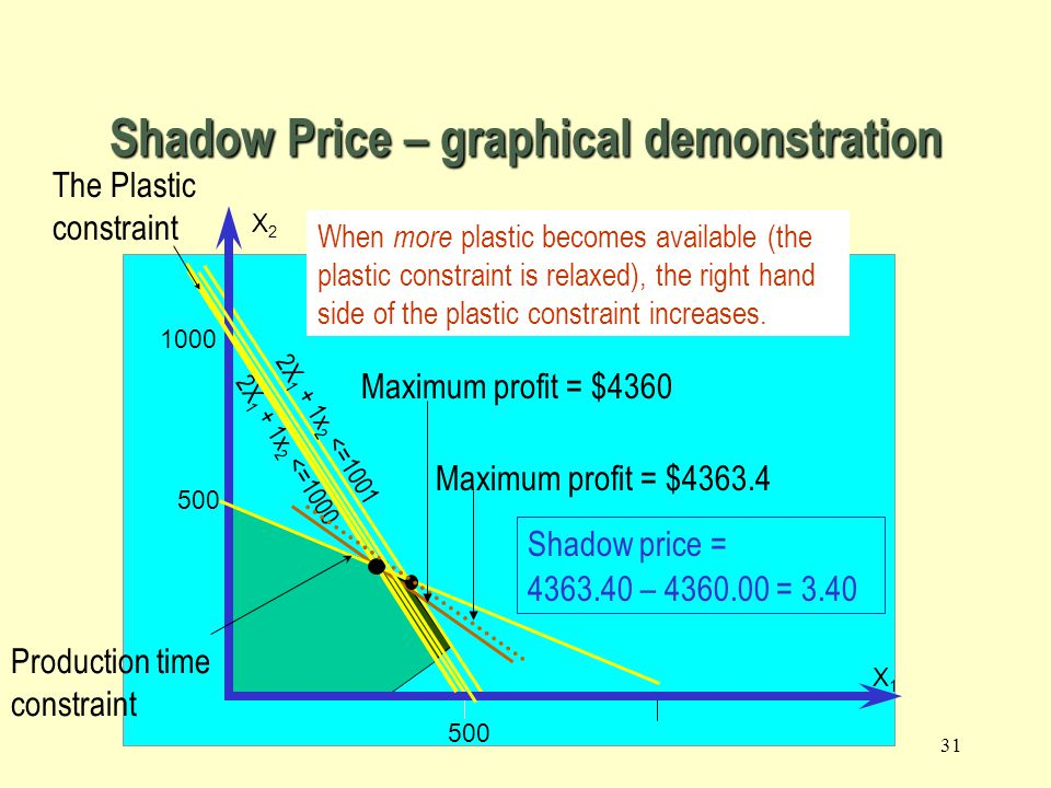 Shadow Price – graphical demonstration