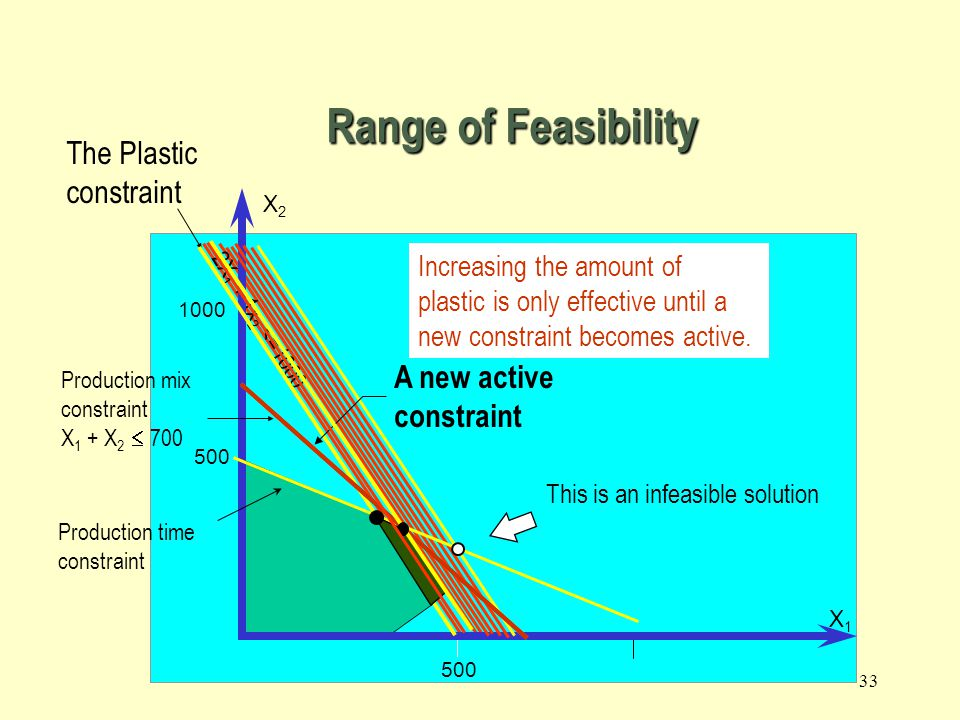 Range of Feasibility The Plastic constraint A new active constraint
