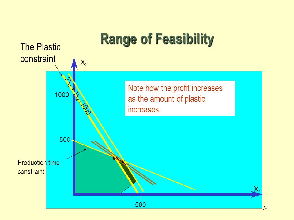 Range of Feasibility The Plastic constraint
