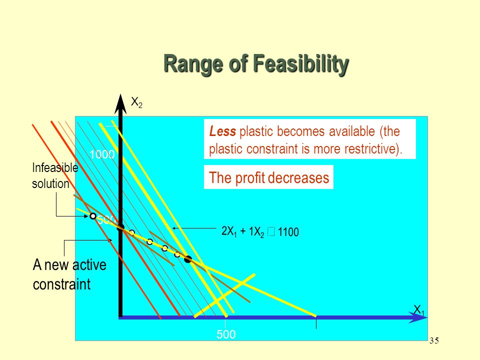 Range of Feasibility The profit decreases A new active constraint