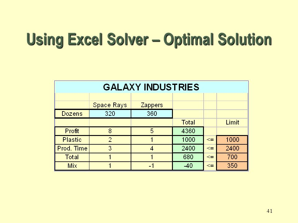 Using Excel Solver – Optimal Solution