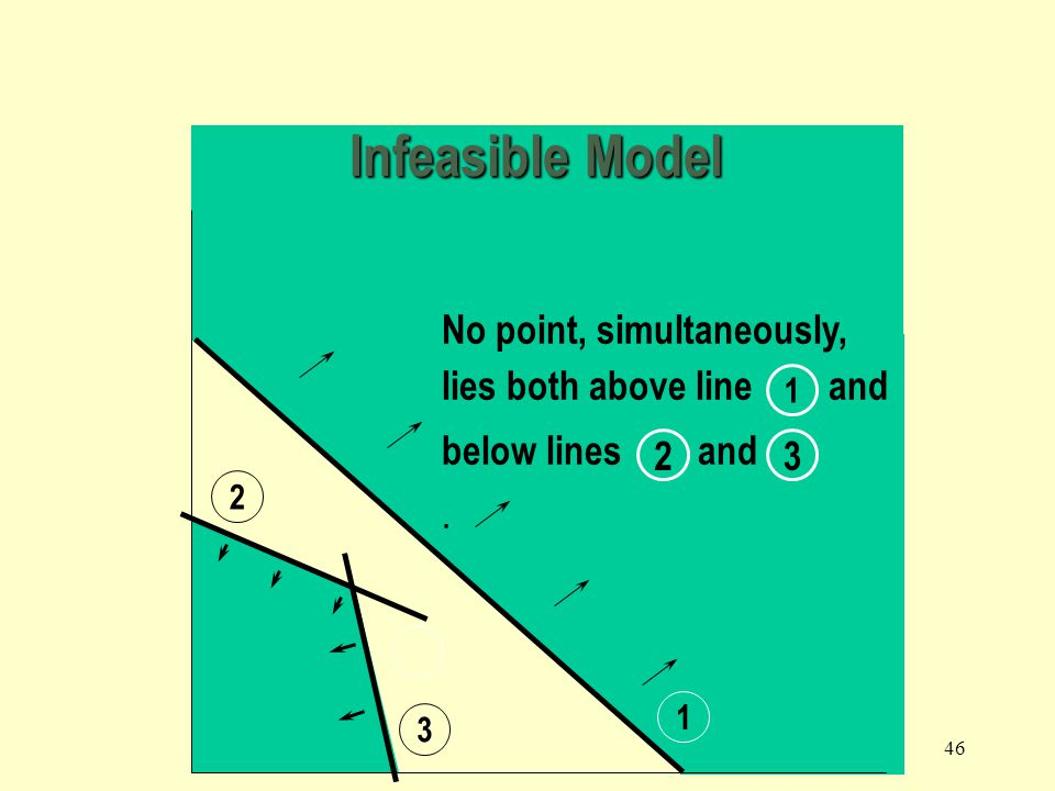 Infeasible Model No point, simultaneously,