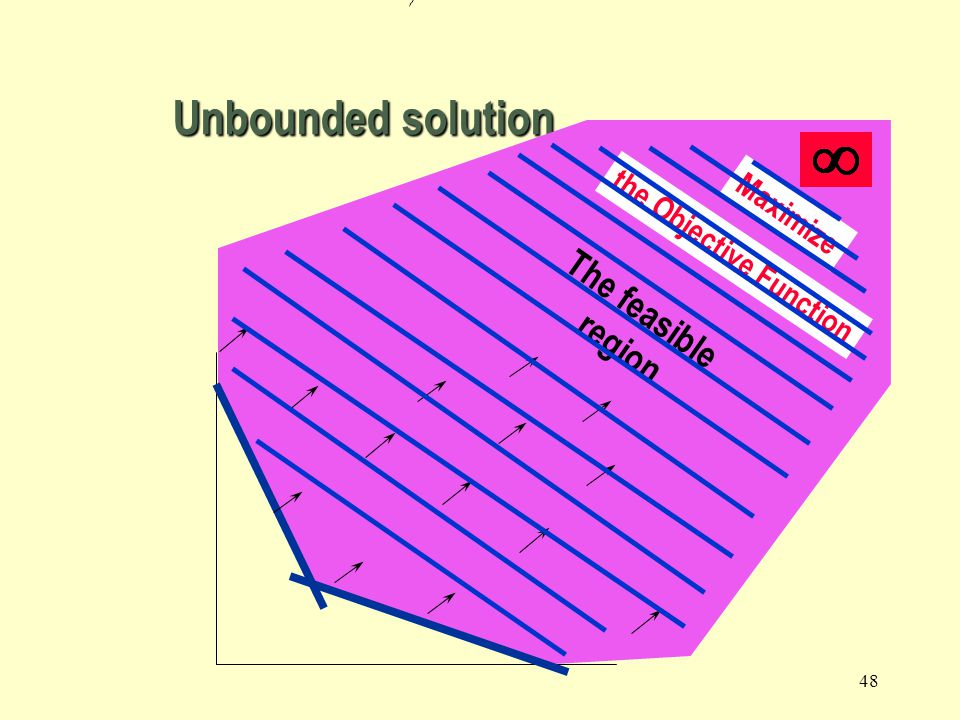 Unbounded solution Maximize the Objective Function The feasible region