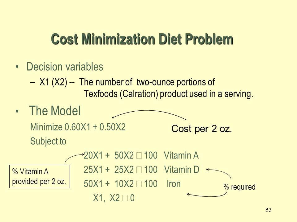 Cost Minimization Diet Problem