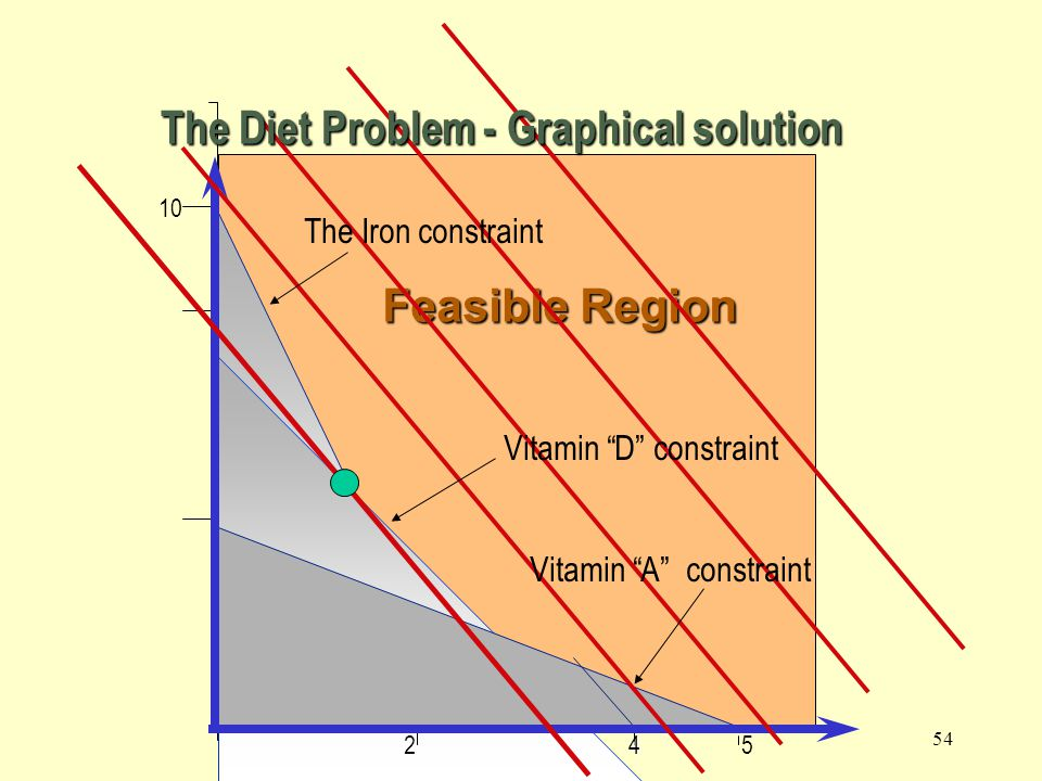 The Diet Problem - Graphical solution