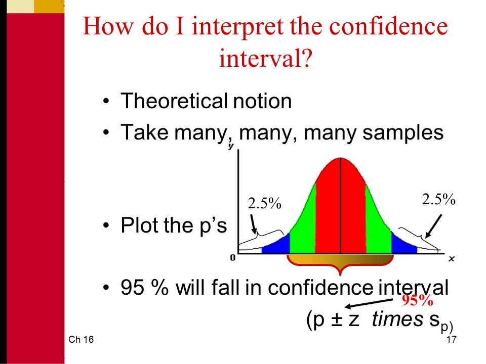 How do I interpret the confidence interval