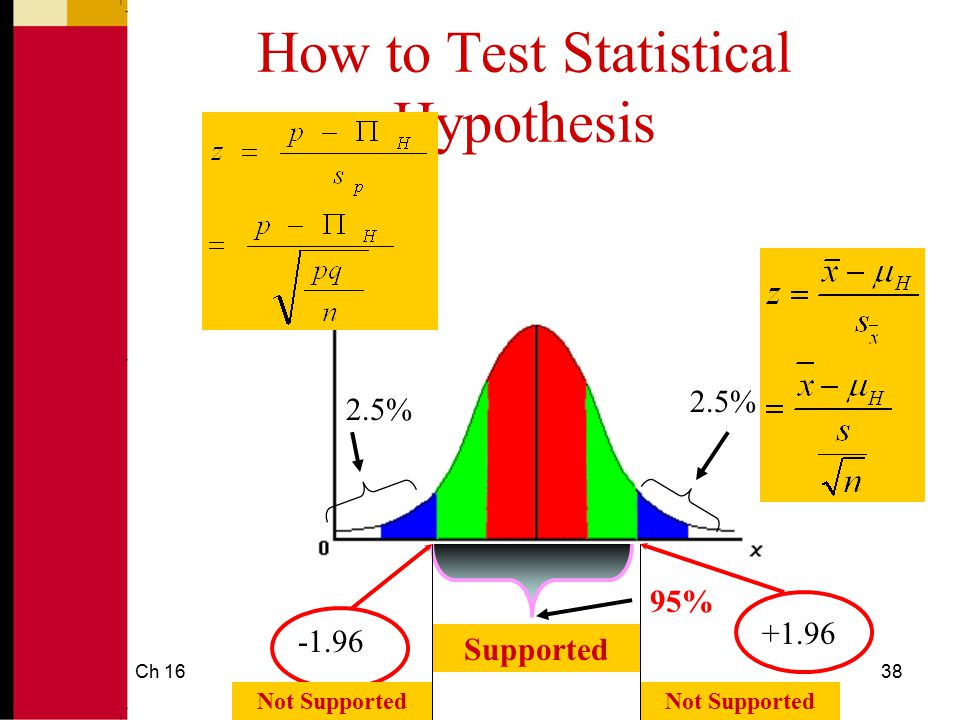 How to Test Statistical Hypothesis