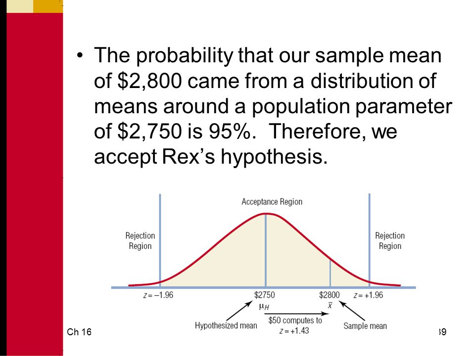 The probability that our sample mean of $2,800 came from a distribution of means around a population parameter of $2,750 is 95%. Therefore, we accept Rex's hypothesis.