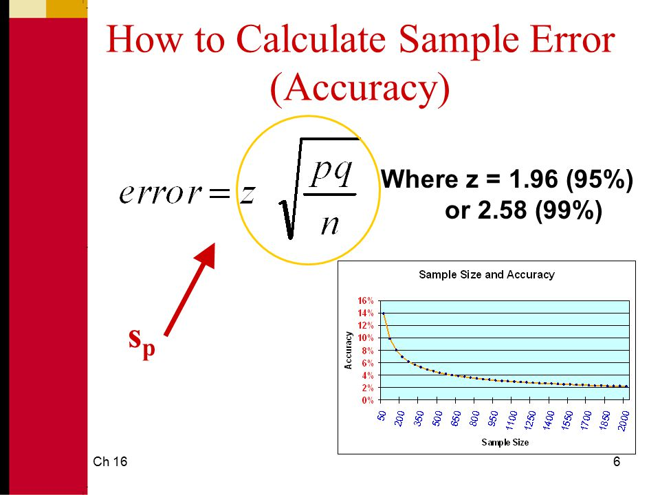 How to Calculate Sample Error (Accuracy)