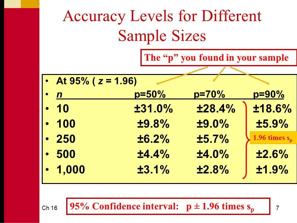 Accuracy Levels for Different Sample Sizes