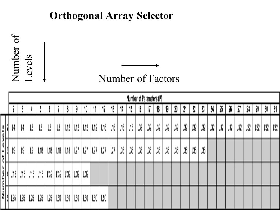 Orthogonal Array Selector