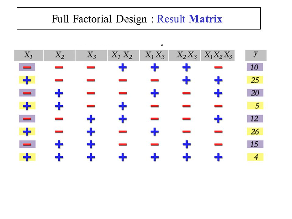 Full Factorial Design : Result Matrix