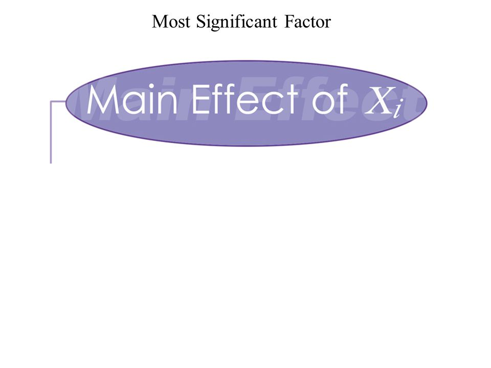 Most Significant Factor