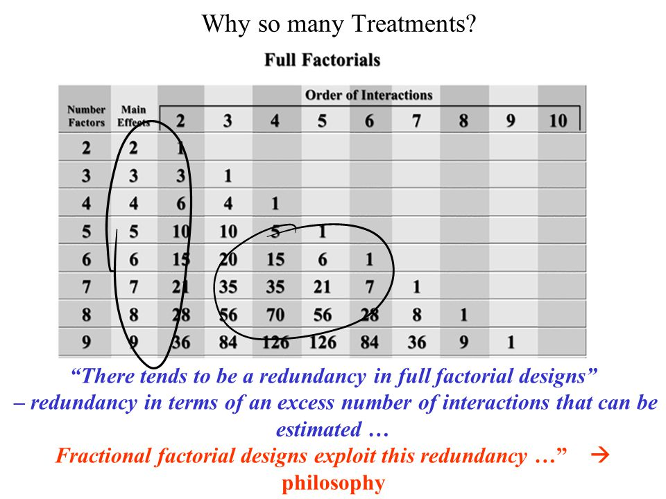 Why so many Treatments There tends to be a redundancy in full factorial designs