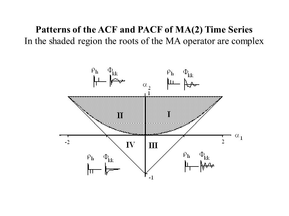 Patterns of the ACF and PACF of MA(2) Time Series
