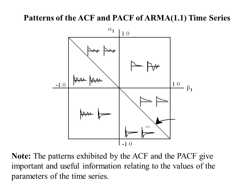 Patterns of the ACF and PACF of ARMA(1.1) Time Series