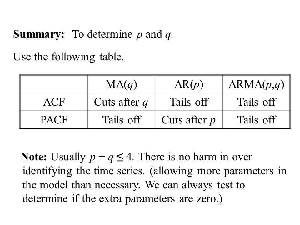 Summary: To determine p and q.