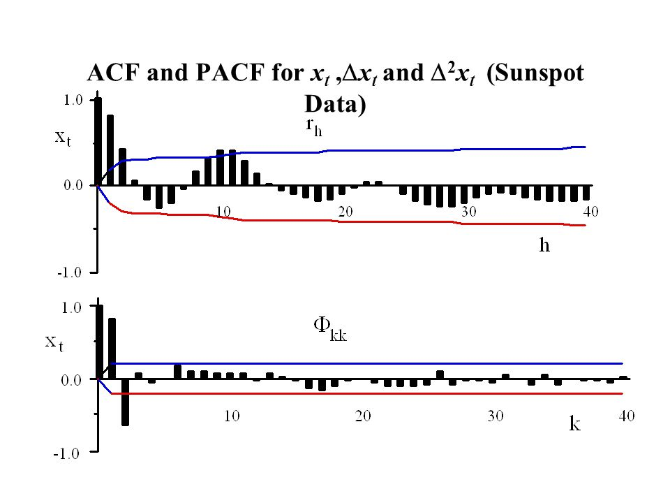 ACF and PACF for xt ,Dxt and D2xt (Sunspot Data)
