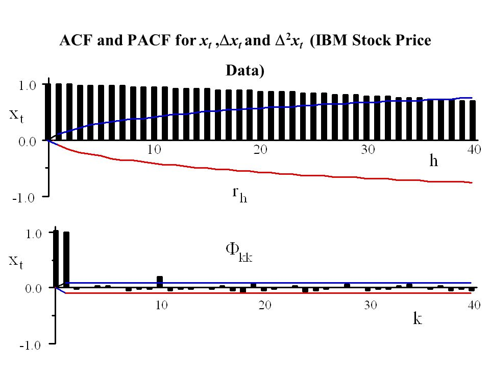 ACF and PACF for xt ,Dxt and D2xt (IBM Stock Price Data)