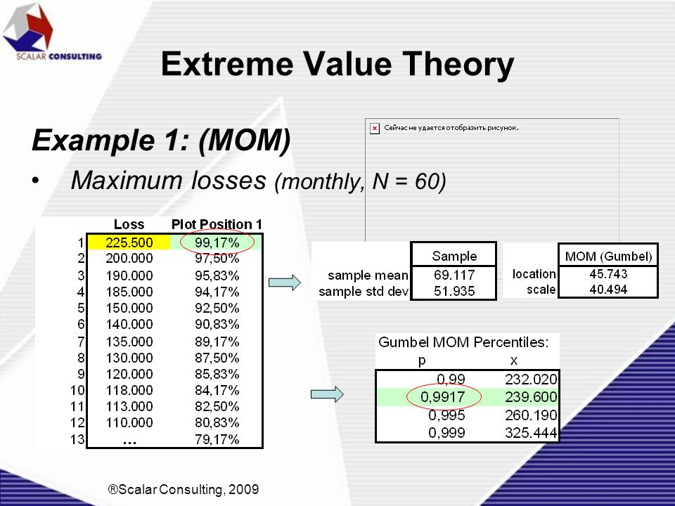 Extreme Value Theory Example 1: (MOM) Maximum losses (monthly, N = 60)