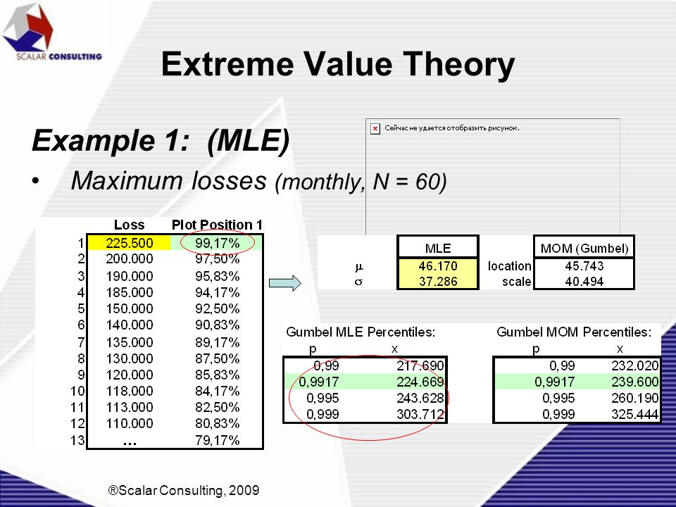 Extreme Value Theory Example 1: (MLE) Maximum losses (monthly, N = 60)