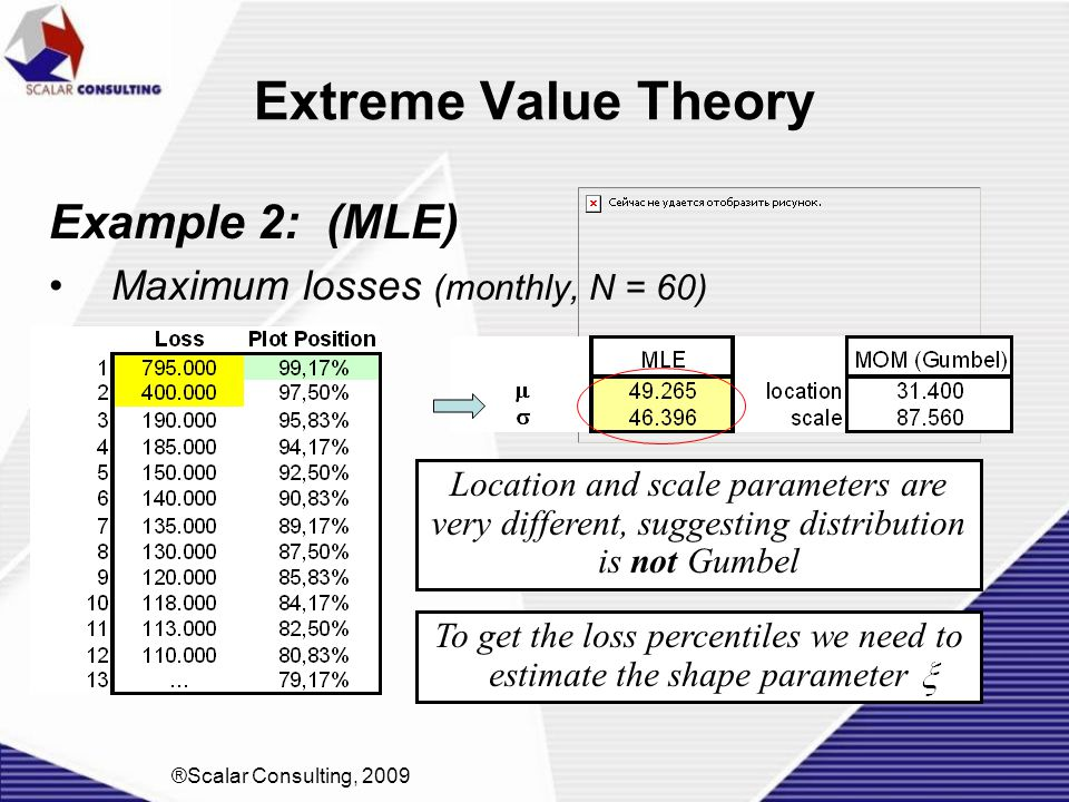 To get the loss percentiles we need to estimate the shape parameter