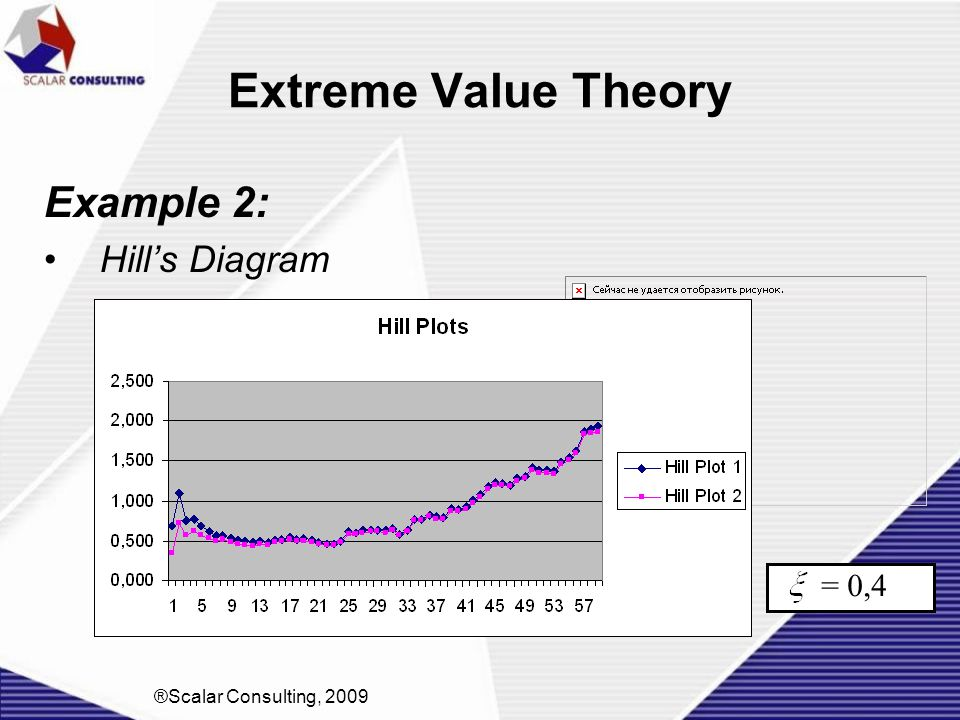 Extreme Value Theory Example 2: Hill's Diagram = 0,4