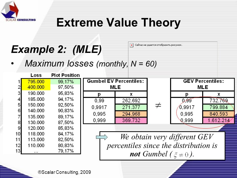 Extreme Value Theory Example 2: (MLE) Maximum losses (monthly, N = 60)