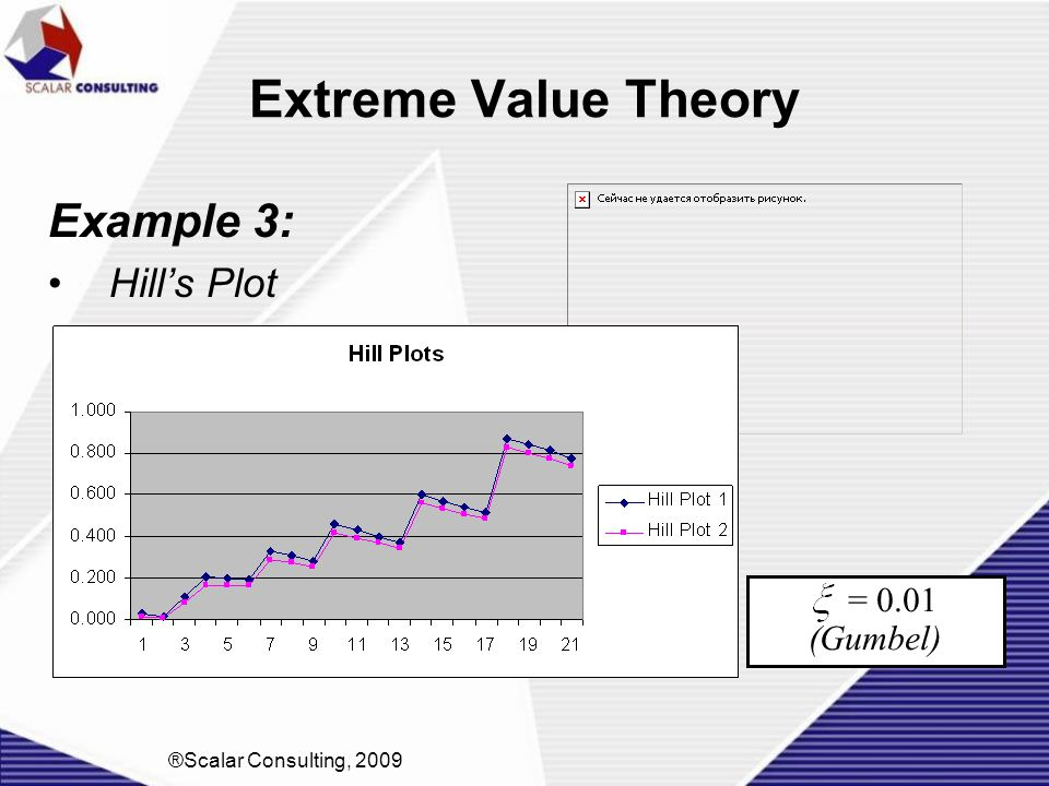 Extreme Value Theory Example 3: Hill's Plot = 0.01 (Gumbel)
