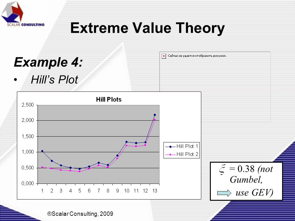 Extreme Value Theory Example 4: Hill's Plot = 0.38 (not Gumbel,