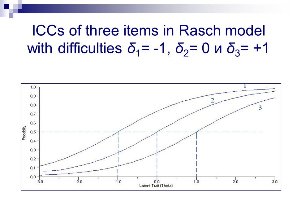ICCs of three items in Rasch model with difficulties δ1= -1, δ2= 0 и δ3= +1