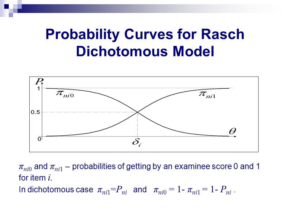 Probability Curves for Rasch Dichotomous Model