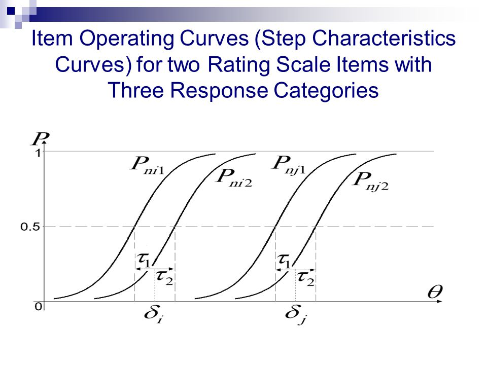 Item Operating Curves (Step Characteristics Curves) for two Rating Scale Items with Three Response Categories