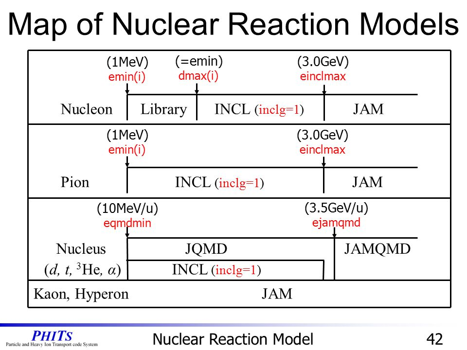 Map of Nuclear Reaction Models