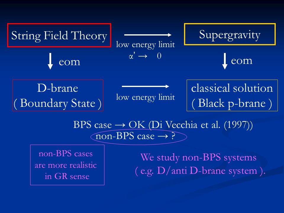 String Field Theory Supergravity eom eom D-brane ( Boundary State )