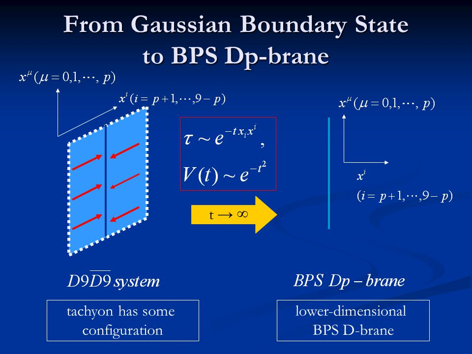From Gaussian Boundary State to BPS Dp-brane