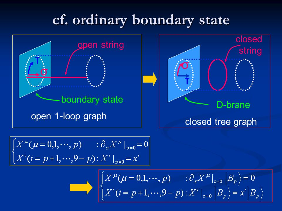 cf. ordinary boundary state