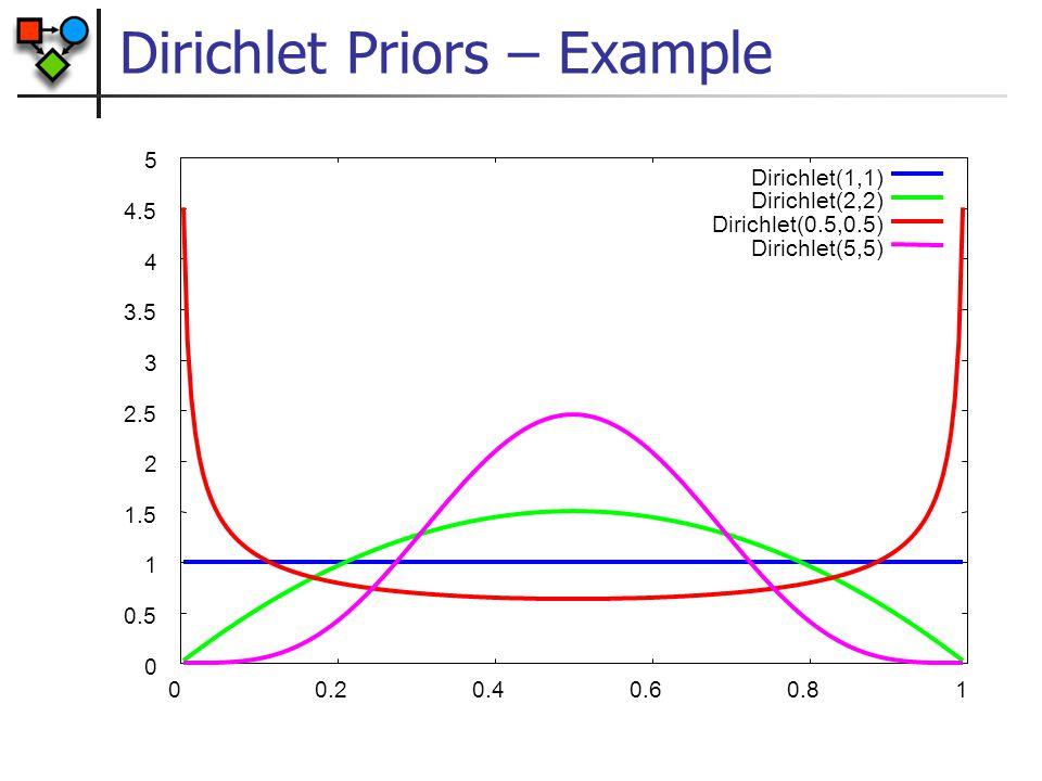 Dirichlet Priors – Example