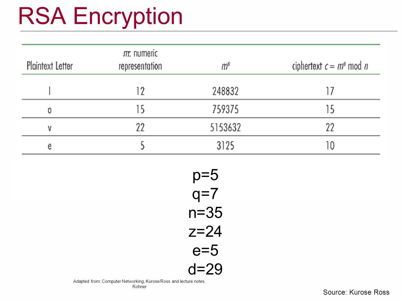 RSA Encryption p=5 q=7 n=35 z=24 e=5 d=29 Source: Kurose Ross