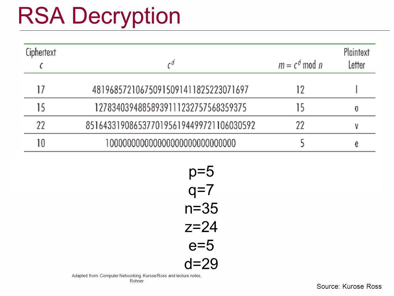 RSA Decryption p=5 q=7 n=35 z=24 e=5 d=29 Source: Kurose Ross