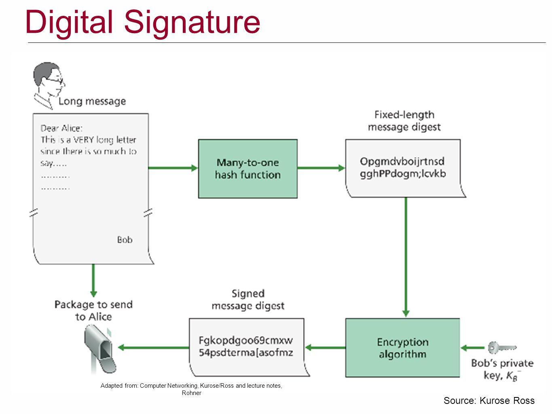 Digital Signature Source: Kurose Ross