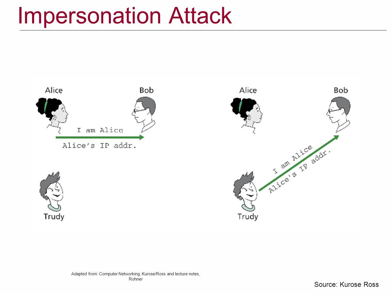 Impersonation Attack Source: Kurose Ross